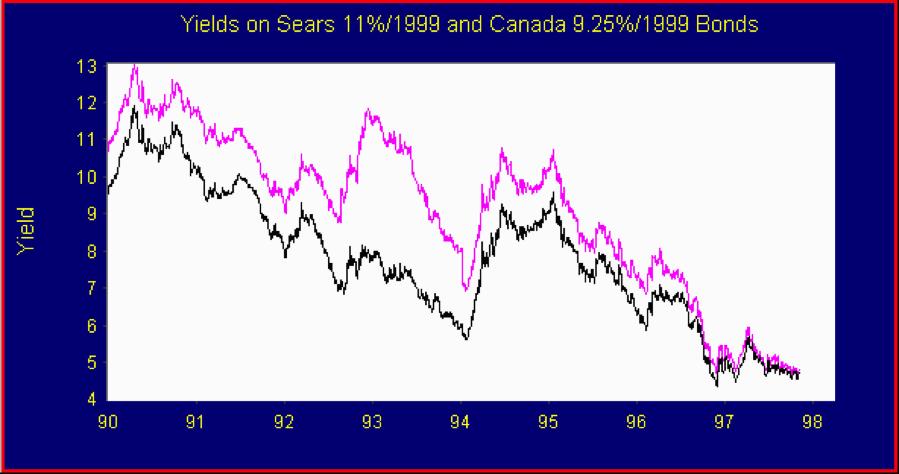 Bond-Spread-graph-1