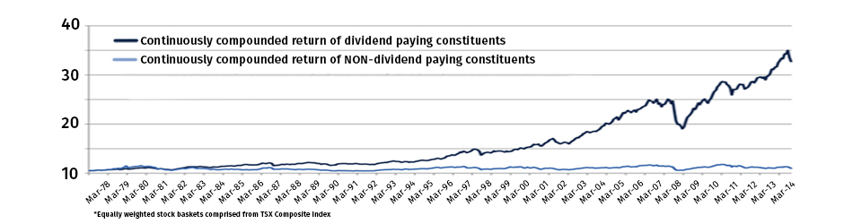 Expert Advice: Why Invest in Dividend Paying Stocks