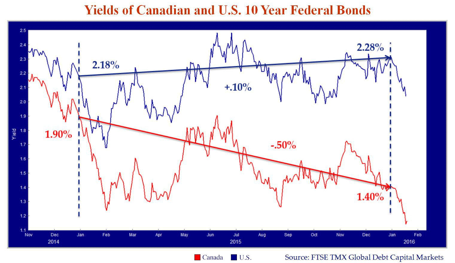 Yields-of-Canadian-and-US-10-Year-Federal-Bonds
