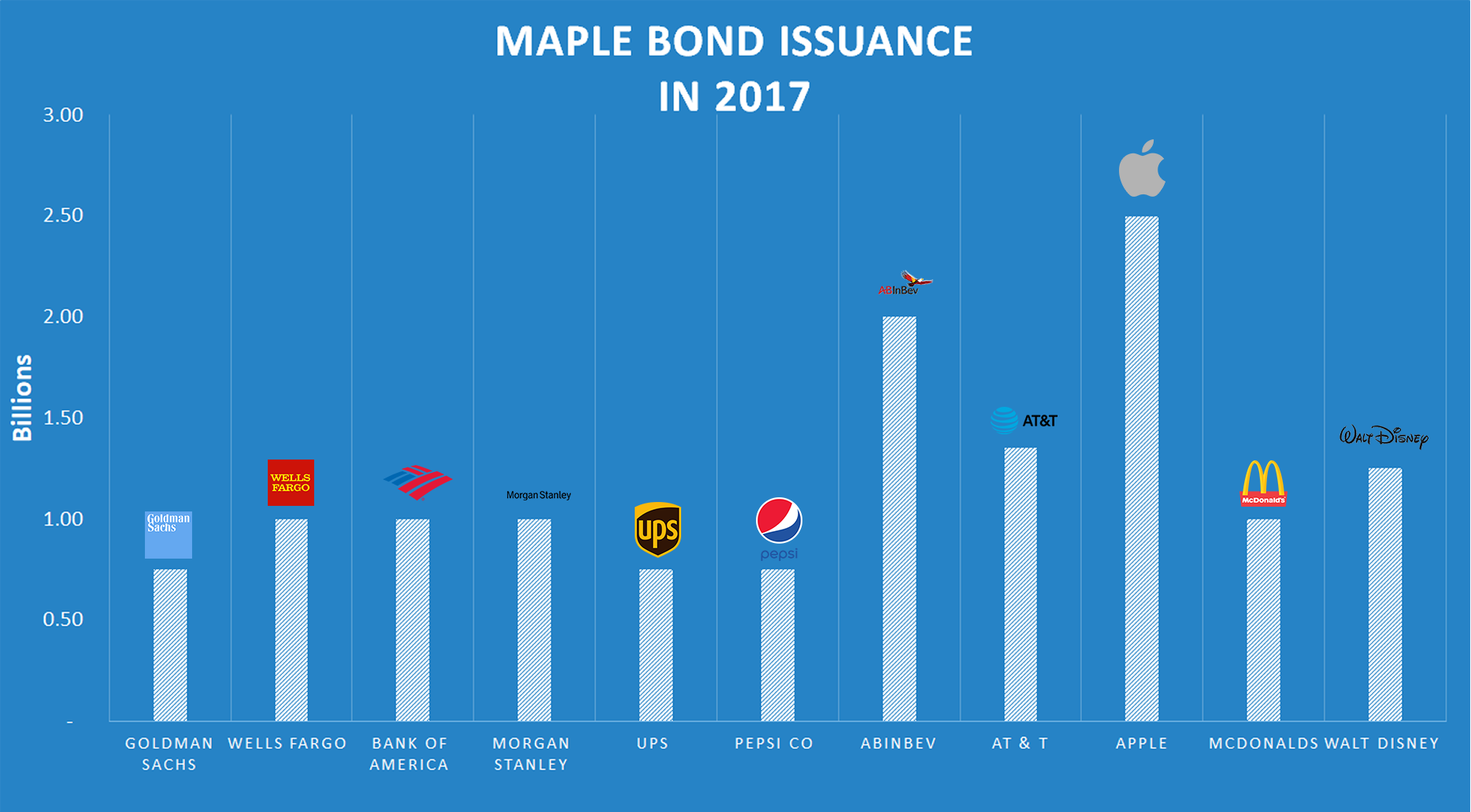 maple bond issuance in 2017